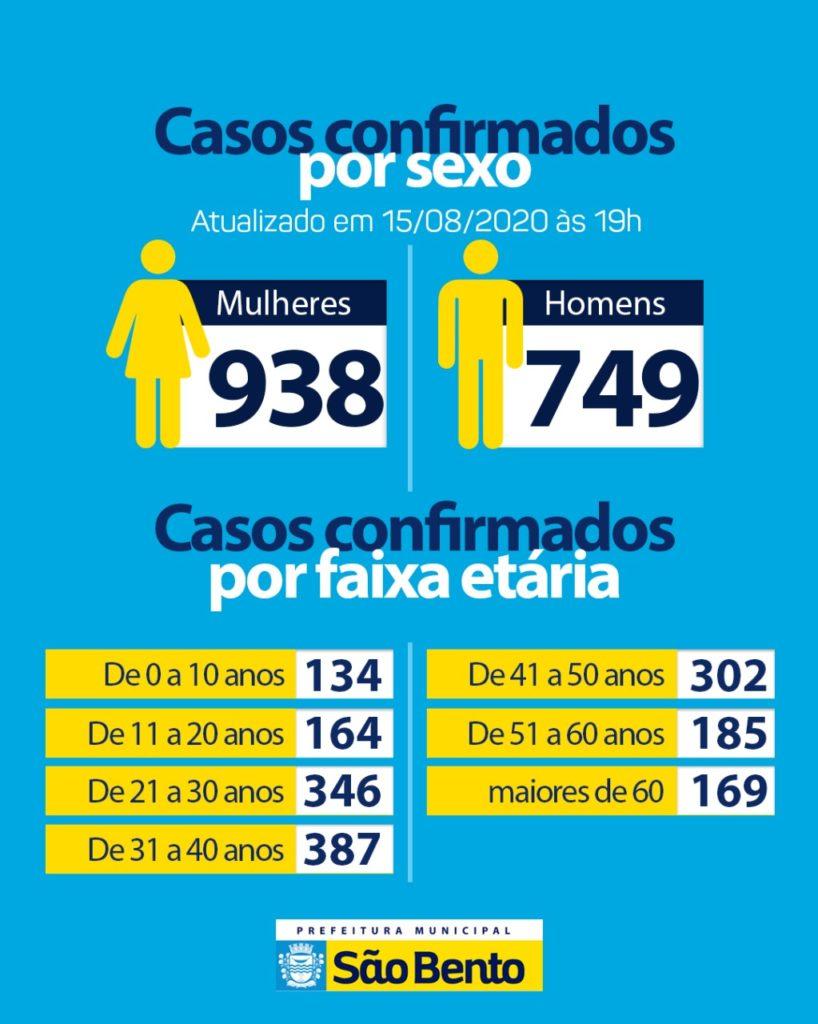 WhatsApp Image 2020 08 15 at 17.22.23 1 818x1024 - Atualização do boletim epidemiológico desse sábado (15)