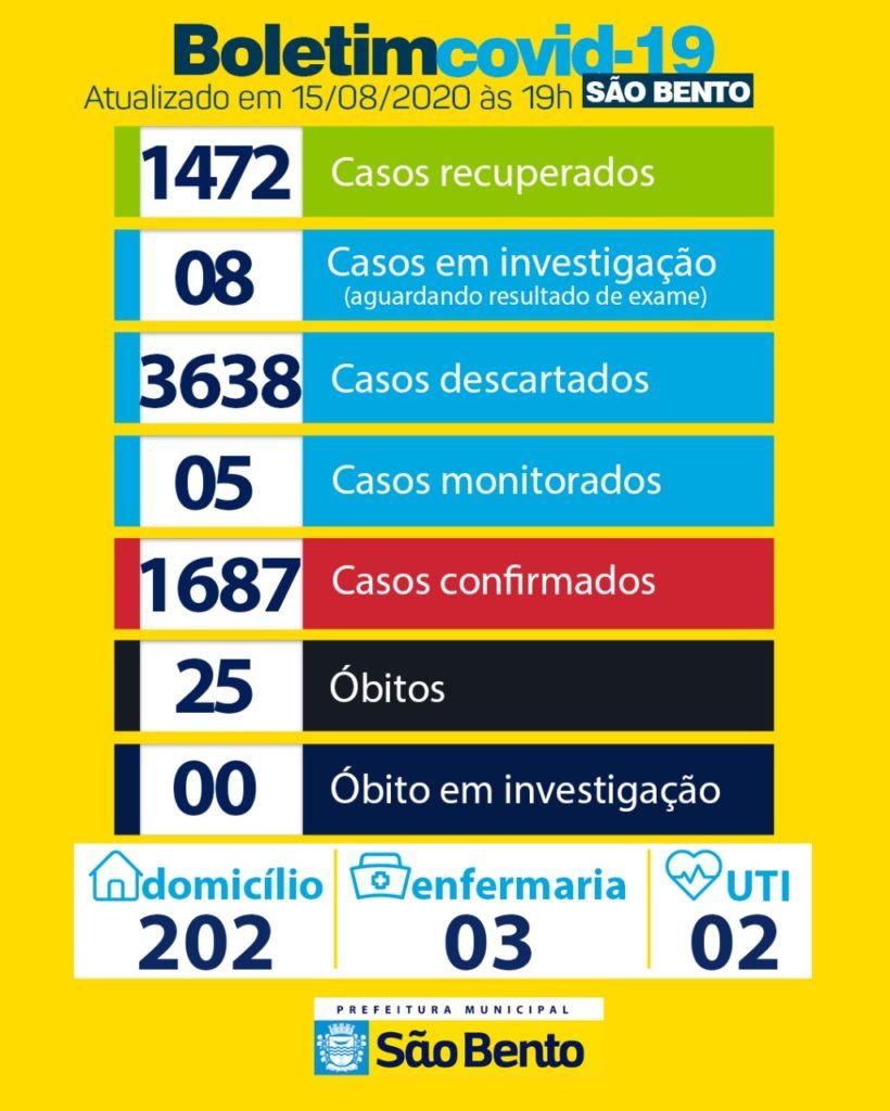 WhatsApp Image 2020 08 15 at 17.22.23 820x1024 - Atualização do boletim epidemiológico desse sábado (15)