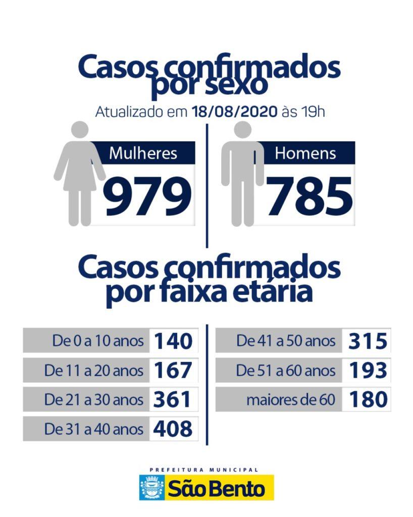 WhatsApp Image 2020 08 18 at 18.15.53 2 818x1024 - Atualização do boletim epidemiológico dessa terça-feira (18)