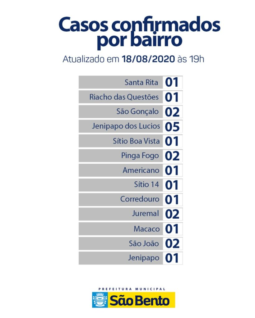 WhatsApp Image 2020 08 18 at 18.15.53 820x1024 - Atualização do boletim epidemiológico dessa terça-feira (18)