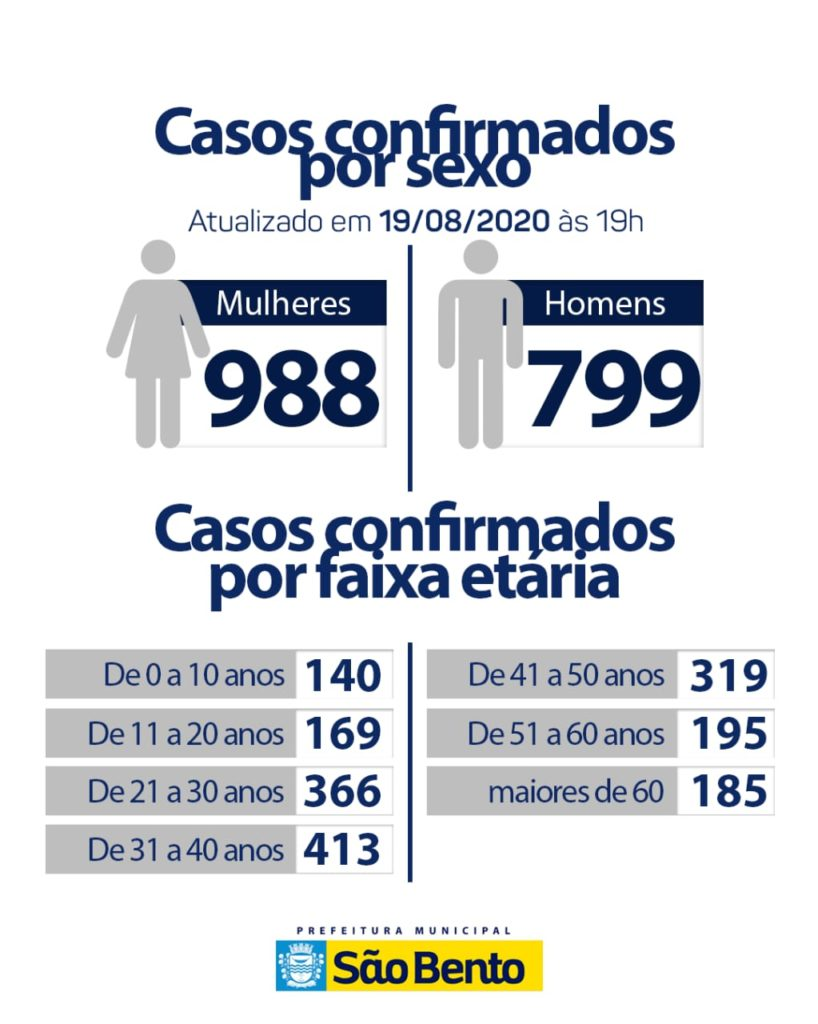 WhatsApp Image 2020 08 19 at 18.25.23 1 1 818x1024 - Atualização do boletim epidemiológico dessa quinta-feira (20)