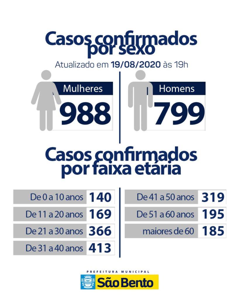 WhatsApp Image 2020 08 19 at 18.25.23 1 818x1024 - Atualização do boletim epidemiológico dessa quarta (19)