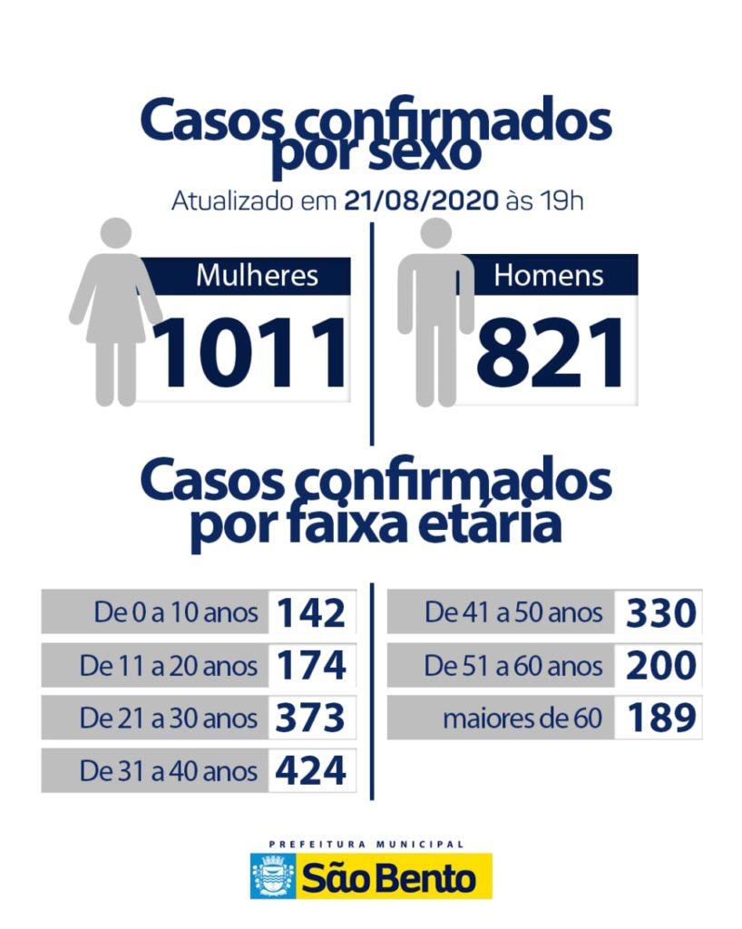 WhatsApp Image 2020 08 21 at 19.08.39 818x1024 - Atualização do boletim epidemiológico dessa sexta-feira (21)