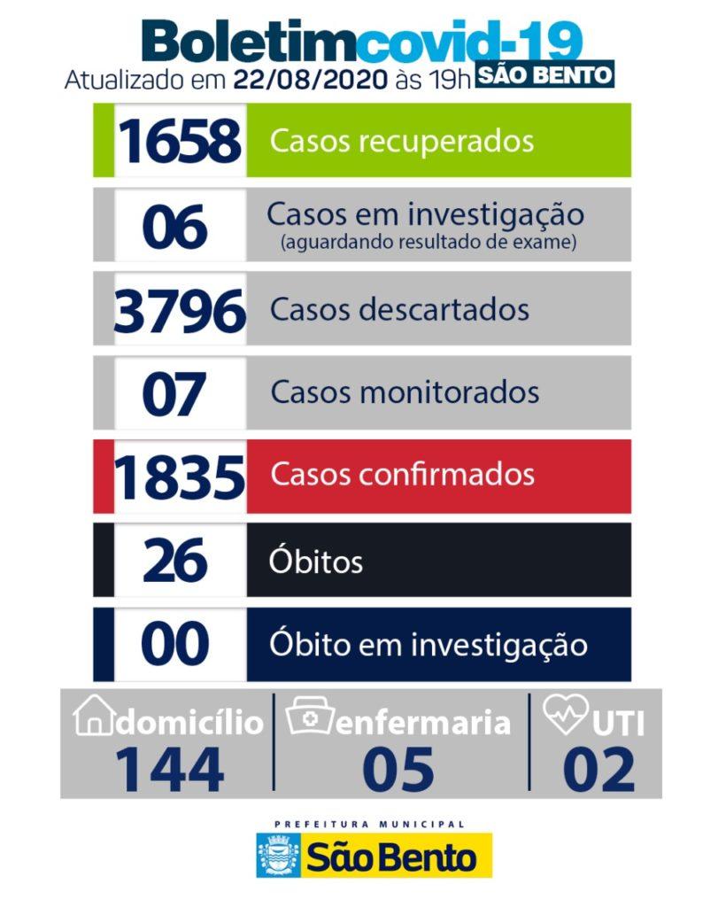 WhatsApp Image 2020 08 22 at 18.55.42 820x1024 - Atualização do boletim epidemiológico desse sábado (22) - São Bento