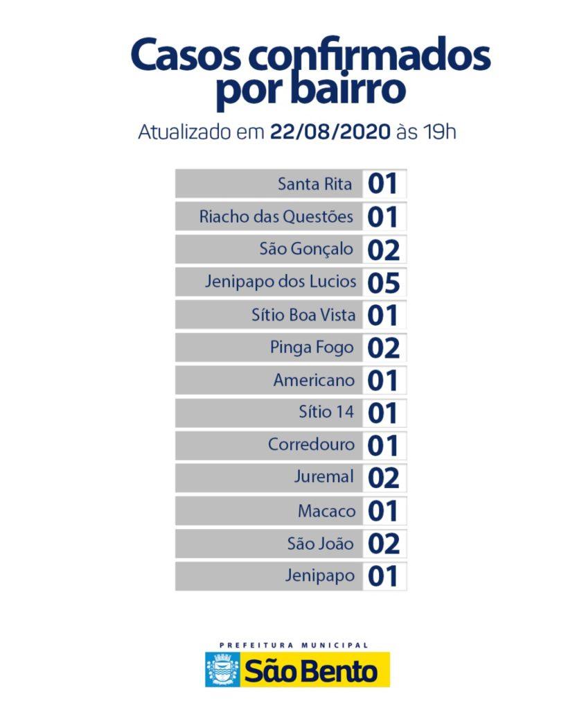 WhatsApp Image 2020 08 22 at 18.55.43 820x1024 - Atualização do boletim epidemiológico desse sábado (22) - São Bento