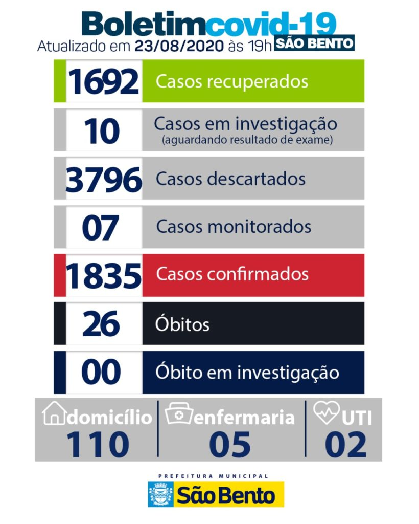 WhatsApp Image 2020 08 23 at 17.22.02 820x1024 - Atualização do boletim epidemiológico desse domingo (23) - São Bento