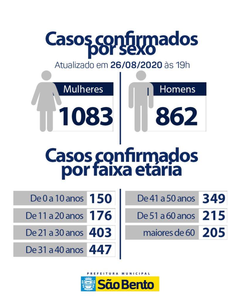 WhatsApp Image 2020 08 26 at 18.00.16 1 818x1024 - Atualização do boletim epidemiológico dessa quarta-feira (26) - São Bento