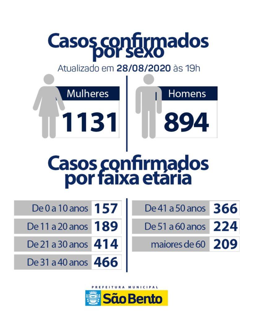 WhatsApp Image 2020 08 28 at 17.42.54 4 818x1024 - Atualização do boletim epidemiológico desse sábado( 29) - São Bento