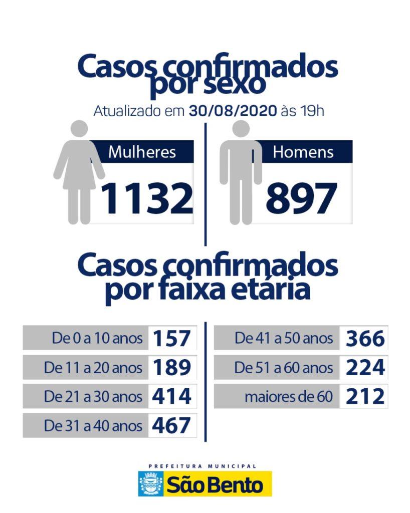 WhatsApp Image 2020 08 30 at 18.04.03 1 818x1024 - Atualização do boletim epidemiológico desse domingo (30) - São Bento