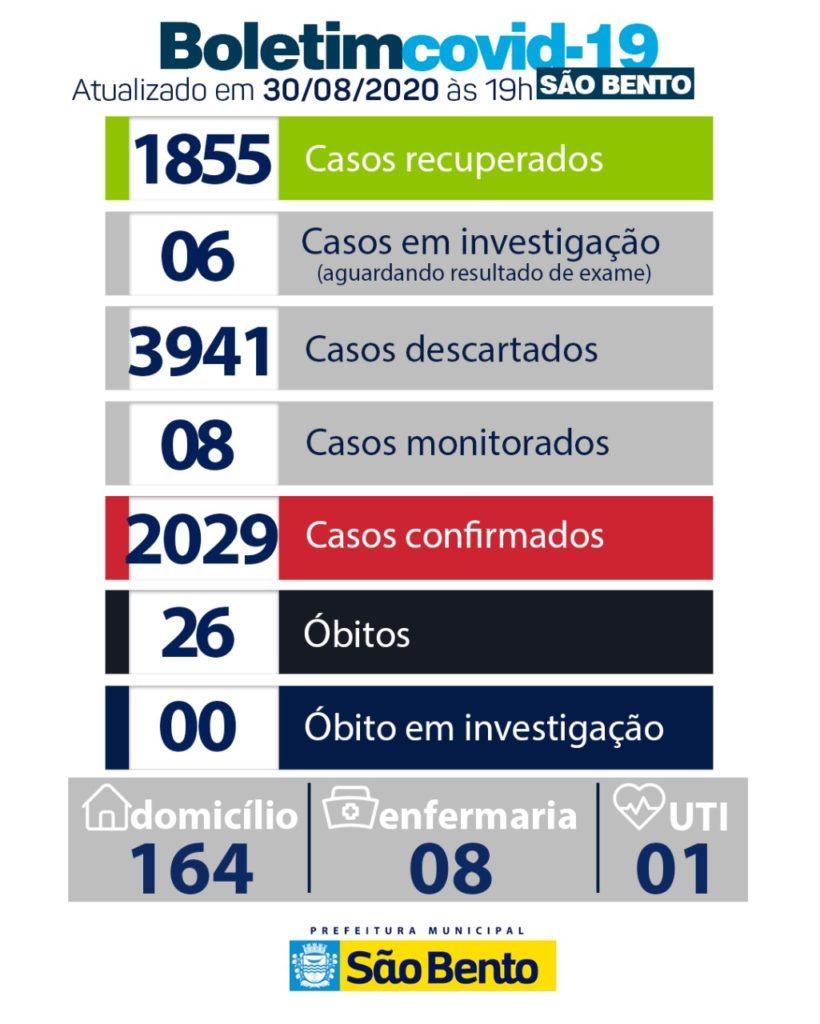 WhatsApp Image 2020 08 30 at 18.04.03 820x1024 - Atualização do boletim epidemiológico desse domingo (30) - São Bento