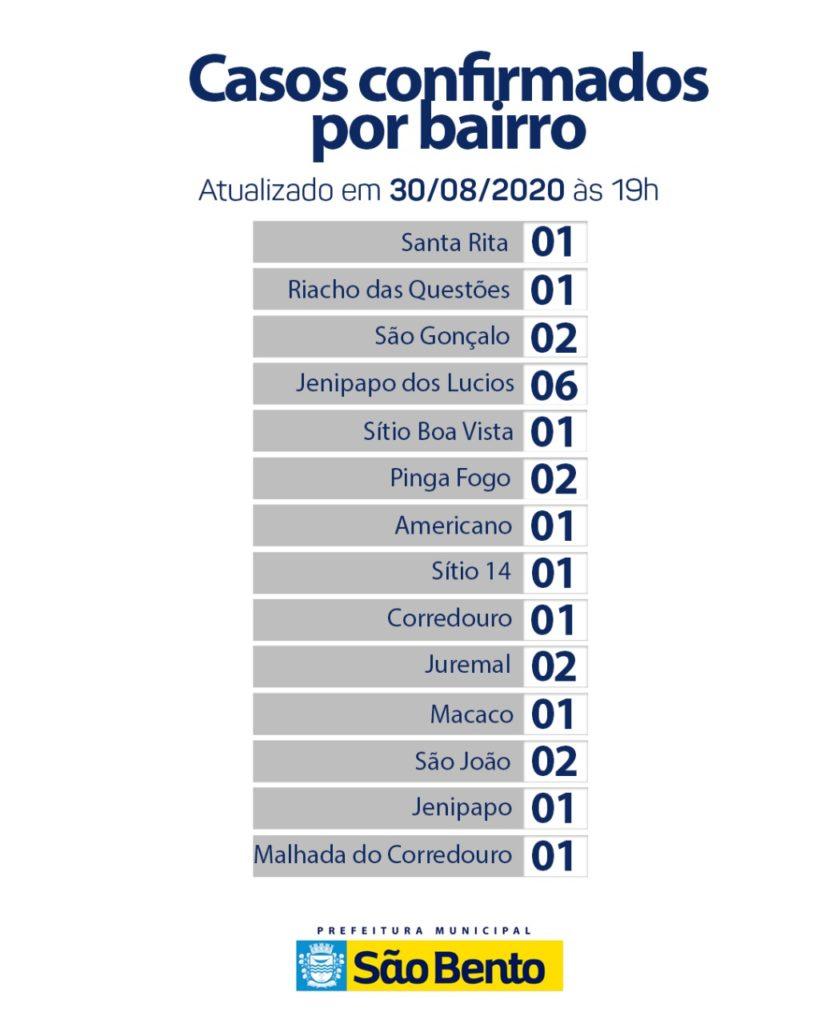 WhatsApp Image 2020 08 30 at 18.04.04 820x1024 - Atualização do boletim epidemiológico desse domingo (30) - São Bento
