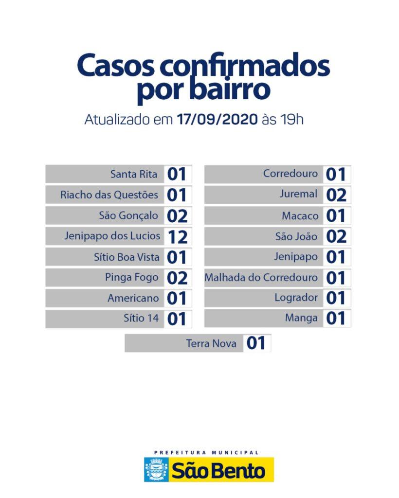 IMG 20200917 WA0294 1 820x1024 - Atualização do boletim Epidemiológico desta quinta-feira (17) - São Bento