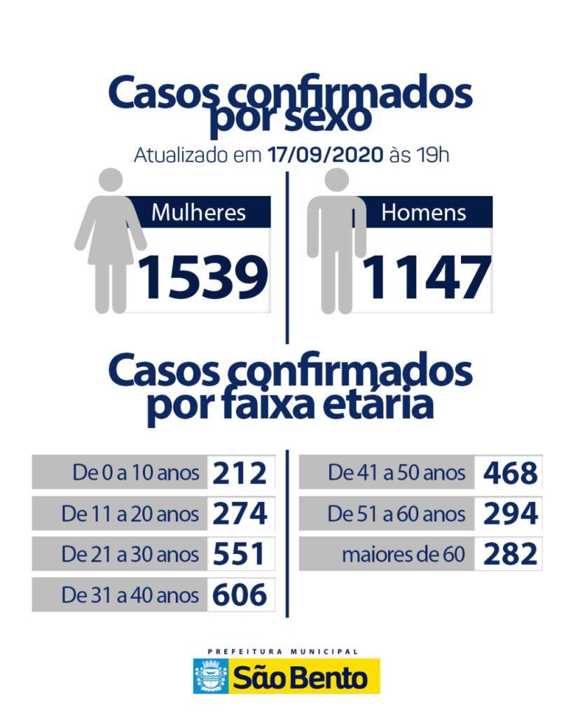 IMG 20200917 WA0296 818x1024 - Atualização do boletim Epidemiológico desta quinta-feira (17) - São Bento