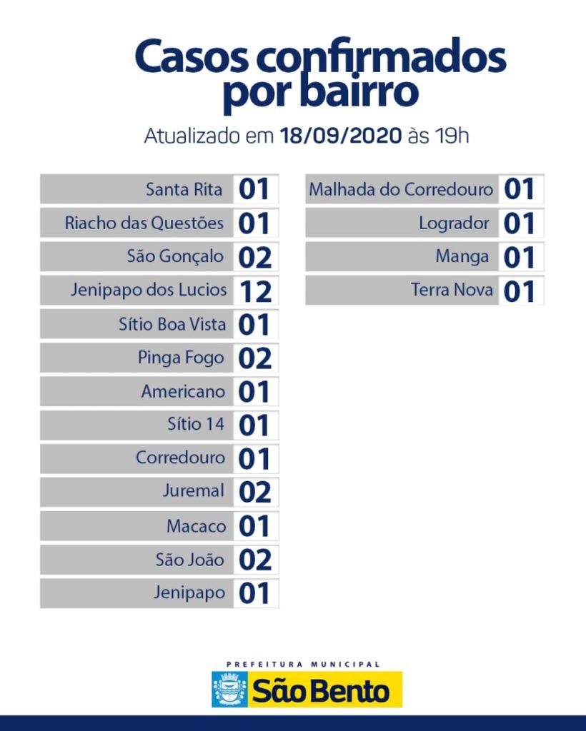 IMG 20200918 WA0219 820x1024 - Atualização do boletim Epidemiológico dessa sexta-feira (18) - São Bento