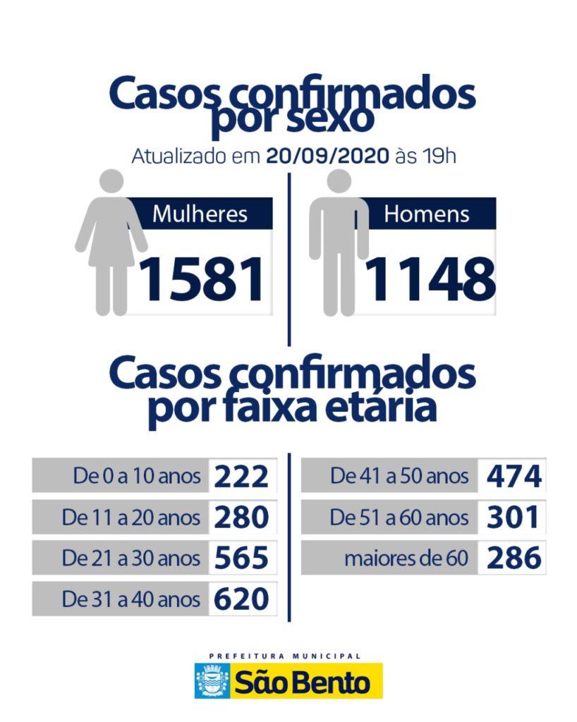 IMG 20200920 WA0149 818x1024 - Atualização do boletim Epidemiológico desse domingo (20) - São Bento