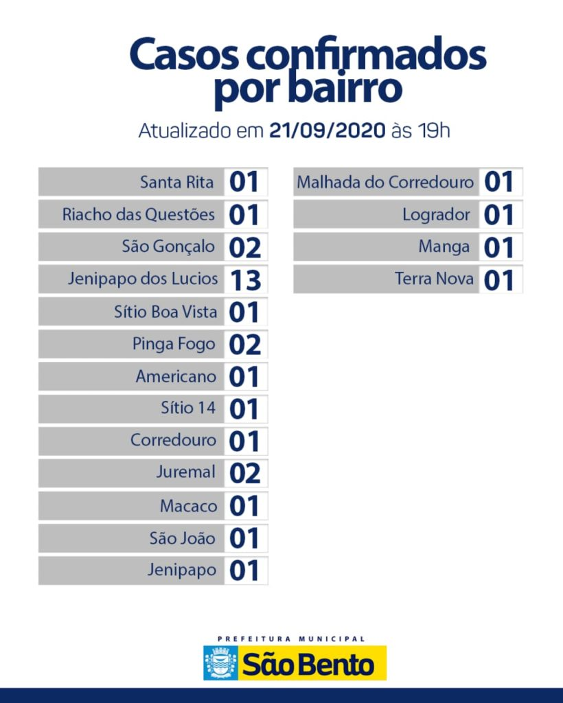 IMG 20200922 WA0169 1 820x1024 - Atualização do boletim Epidemiológico dessa terça-feira (22) - São Bento