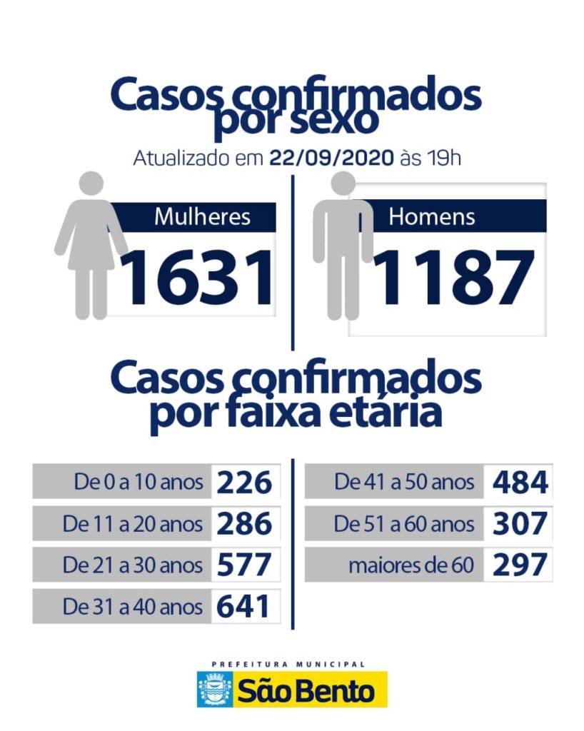 IMG 20200922 WA0170 818x1024 - Atualização do boletim Epidemiológico dessa terça-feira (22) - São Bento