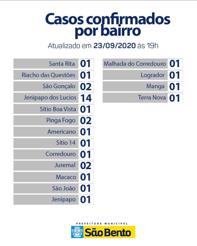 IMG 20200923 WA0115 820x1024 - Atualização do boletim Epidemiológico dessa quarta-feira (23) - São Bento