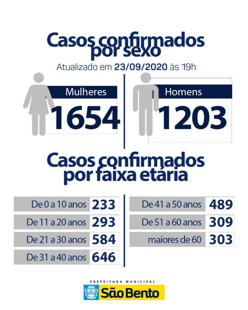IMG 20200923 WA0117 818x1024 - Atualização do boletim Epidemiológico dessa quarta-feira (23) - São Bento