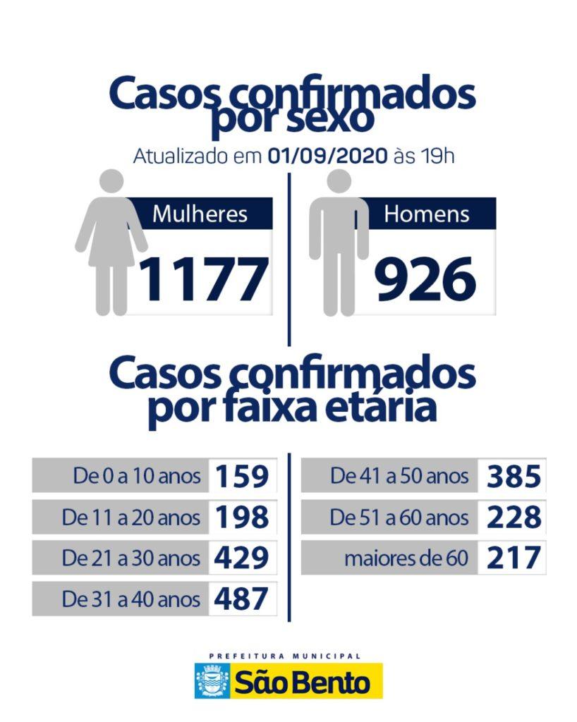 WhatsApp Image 2020 09 01 at 18.22.52 2 818x1024 - Atualização do boletim epidemiológico dessa terça-feira (1) - São Bento
