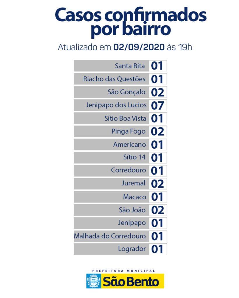 WhatsApp Image 2020 09 02 at 17.39.00 3 820x1024 - Atualização do boletim epidemiológico dessa quarta-feira (2) - São Bento