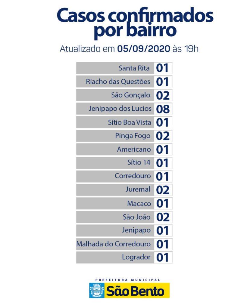 WhatsApp Image 2020 09 05 at 5.45.26 PM 1 820x1024 - Atualização do boletim epidemiológico desse sábado (5) - São Bento