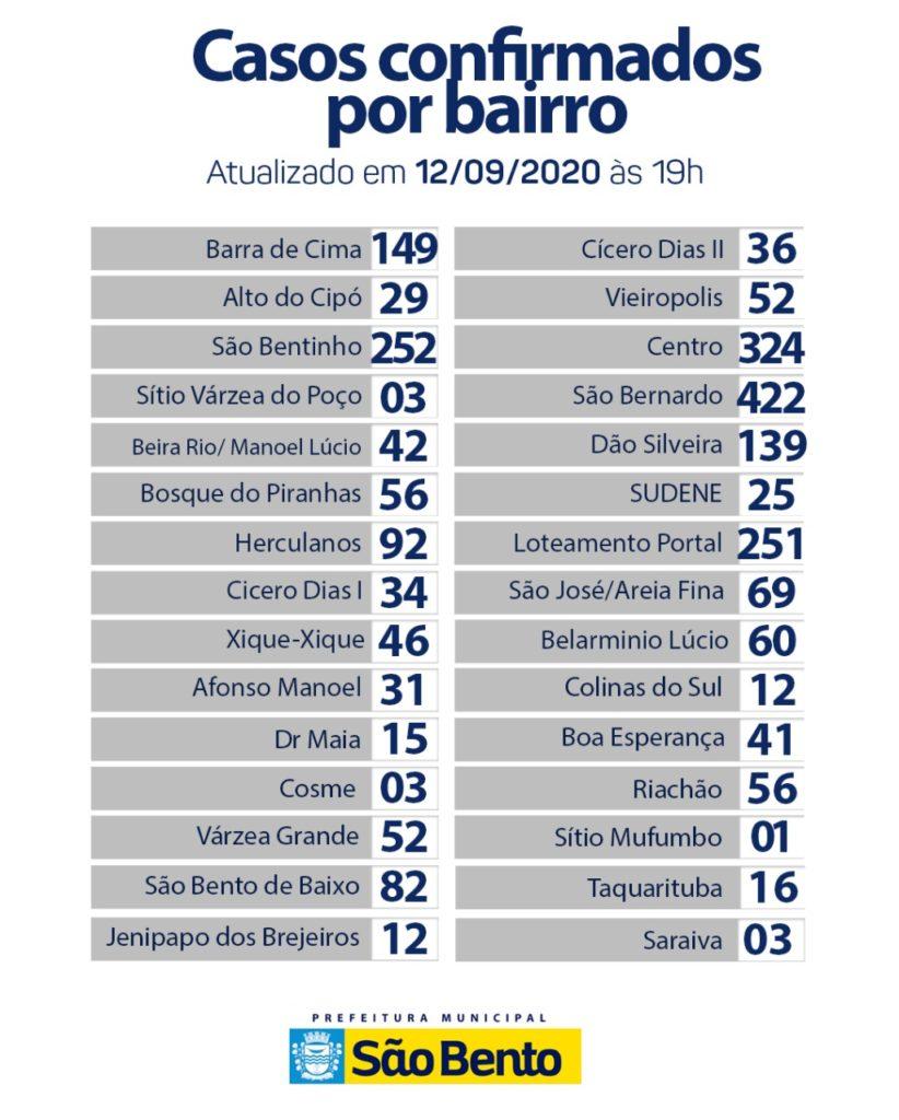WhatsApp Image 2020 09 12 at 17.15.43 822x1024 - Atualização do boletim epidemiológico desse sábado (12) - São Bento