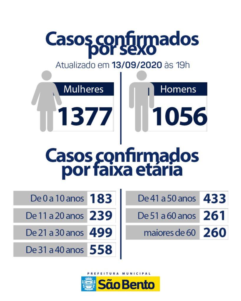WhatsApp Image 2020 09 13 at 17.34.14 3 818x1024 - Atualização do boletim epidemiológico desse domingo (13) - São Bento