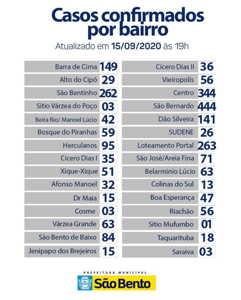 WhatsApp Image 2020 09 16 at 5.47.44 PM 822x1024 - Atualização do boletim epidemiológico dessa terça-feira (15) - São Bento