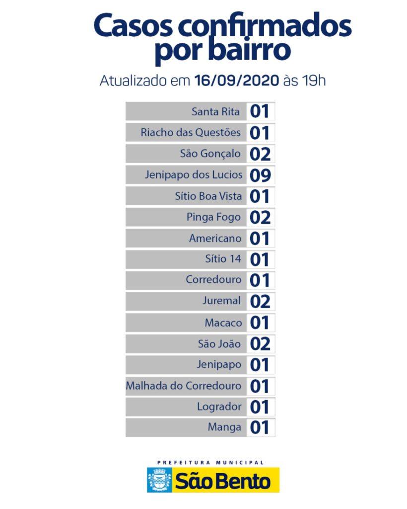 WhatsApp Image 2020 09 16 at 6.30.09 PM 820x1024 - Atualização do boletim epidemiológico dessa quarta-feira (16) - São Bento