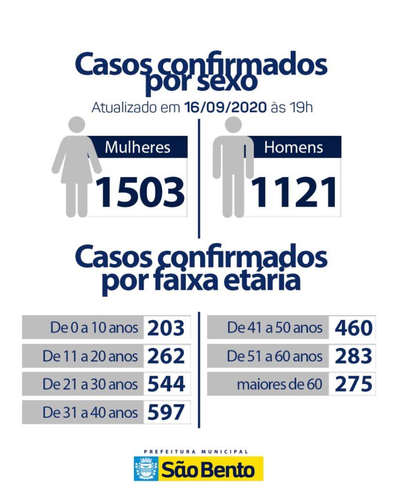 WhatsApp Image 2020 09 16 at 6.30.10 PM 1 818x1024 - Atualização do boletim epidemiológico dessa quarta-feira (16) - São Bento