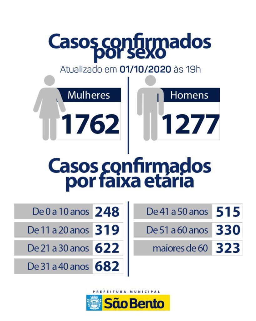 IMG 20201001 WA0111 818x1024 - Atualização do boletim Epidemiológico dessa quinta-feira (1) - São Bento