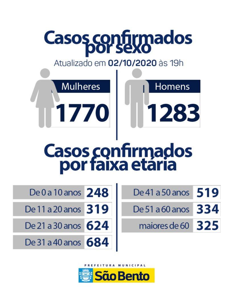 IMG 20201002 WA0156 818x1024 - Atualização do boletim Epidemiológico dessa sexta-feira (2) - São Bento