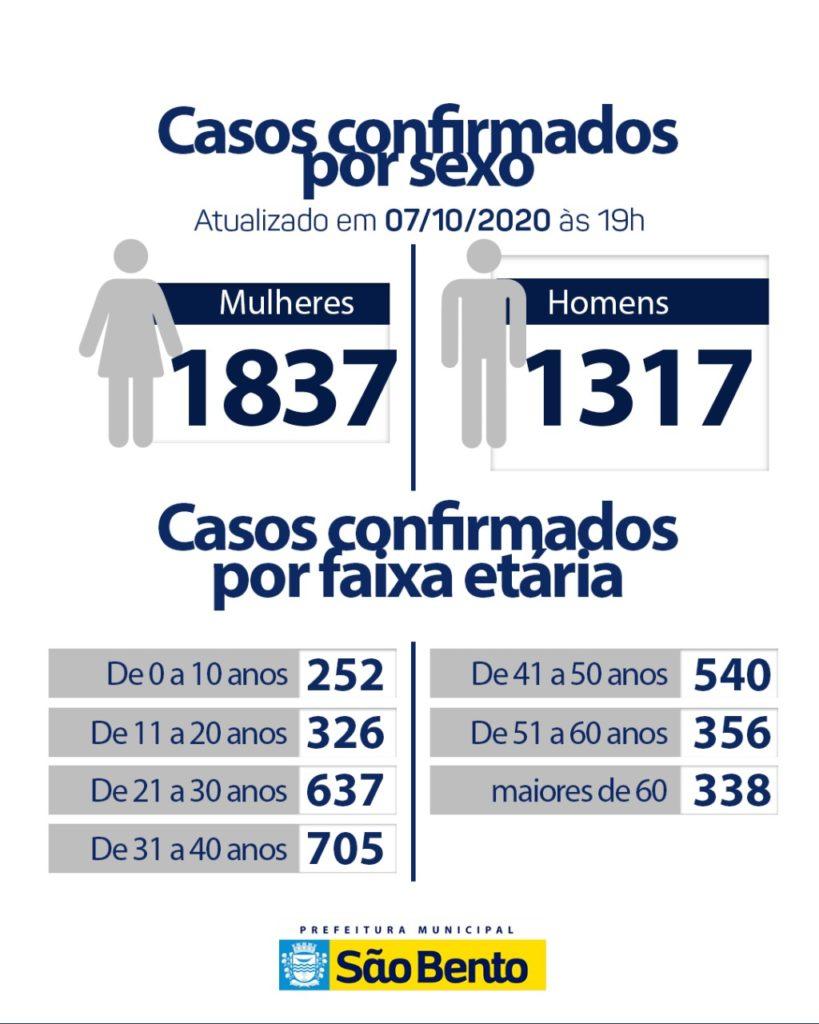 IMG 20201007 WA0141 819x1024 - Atualização do boletim Epidemiológico dessa quarta-feira (7) - São Bento
