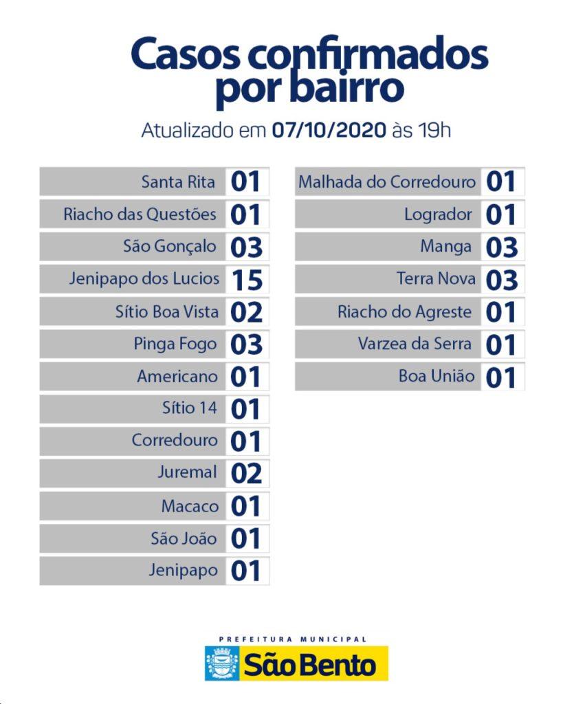 IMG 20201007 WA0143 819x1024 - Atualização do boletim Epidemiológico dessa quarta-feira (7) - São Bento