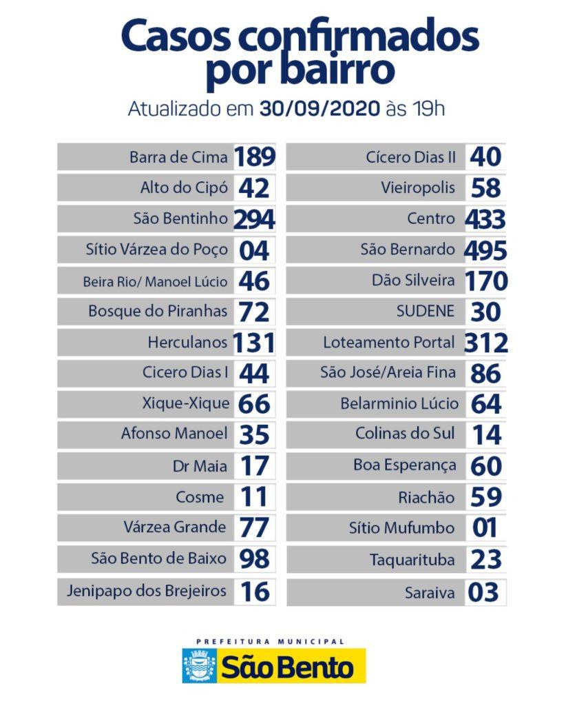 WhatsApp Image 2020 10 01 at 9.14.31 AM 1 822x1024 - Atualização do boletim Epidemiológico dessa quarta-feira (30) - São Bento