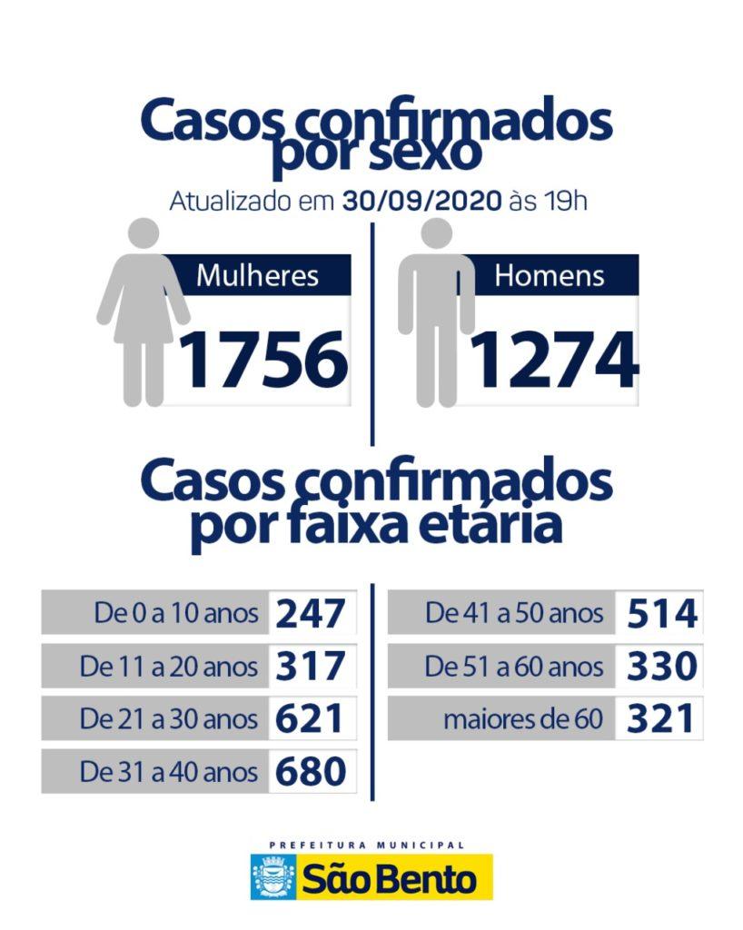 WhatsApp Image 2020 10 01 at 9.14.31 AM 818x1024 - Atualização do boletim Epidemiológico dessa quarta-feira (30) - São Bento
