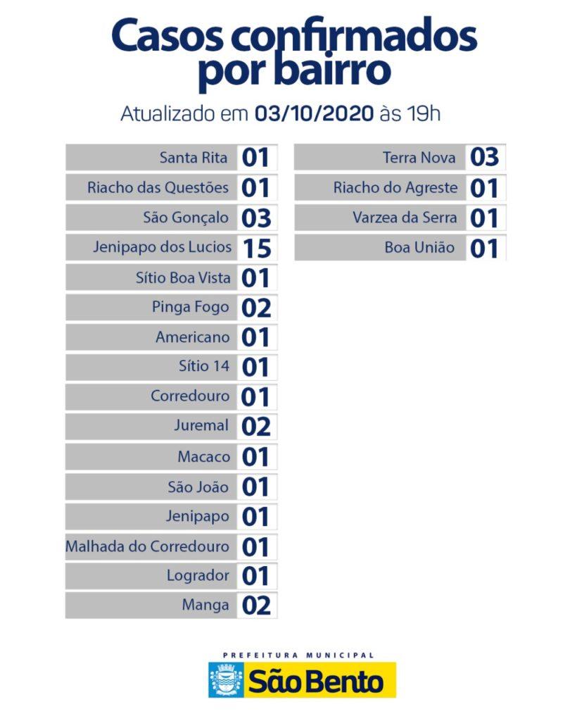 WhatsApp Image 2020 10 05 at 6.30.31 AM 1 820x1024 - Atualização do boletim Epidemiológico desse sábado (3) - São Bento