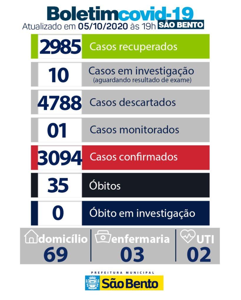 WhatsApp Image 2020 10 06 at 8.07.15 PM 820x1024 - Atualização do boletim Epidemiológico dessa segunda-feira (5) - São Bento
