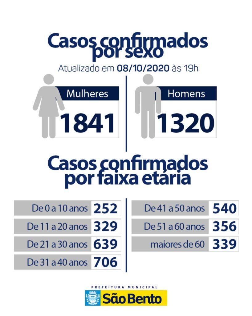 WhatsApp Image 2020 10 10 at 4.45.13 PM 818x1024 - Atualização do boletim Epidemiológico dessa quinta-feira (8) - São Bento