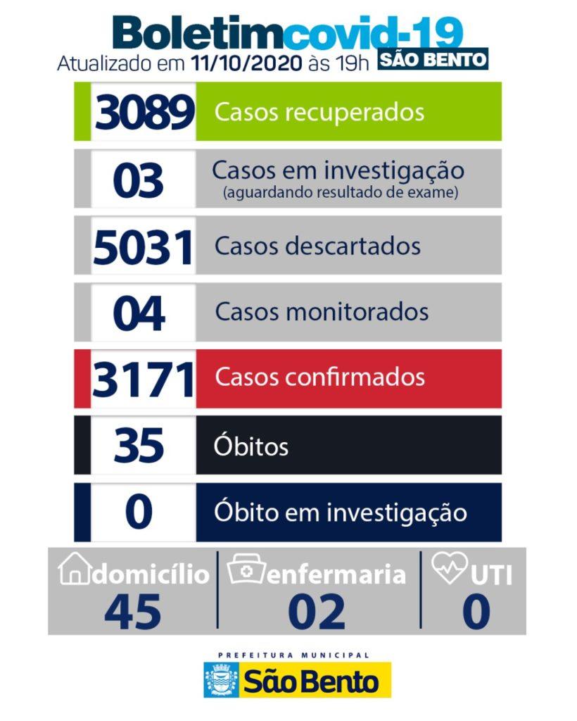 WhatsApp Image 2020 10 16 at 6.23.03 PM 820x1024 - Atualização do boletim Epidemiológico desse domingo (11) - São Bento