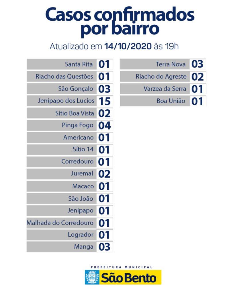 WhatsApp Image 2020 10 16 at 6.25.29 PM 2 820x1024 - Atualização do boletim Epidemiológico dessa quarta-feira (14) - São Bento