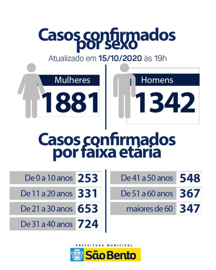 WhatsApp Image 2020 10 16 at 6.26.15 PM 1 819x1024 - Atualização do boletim Epidemiológico dessa quinta-feira (15) - São Bento