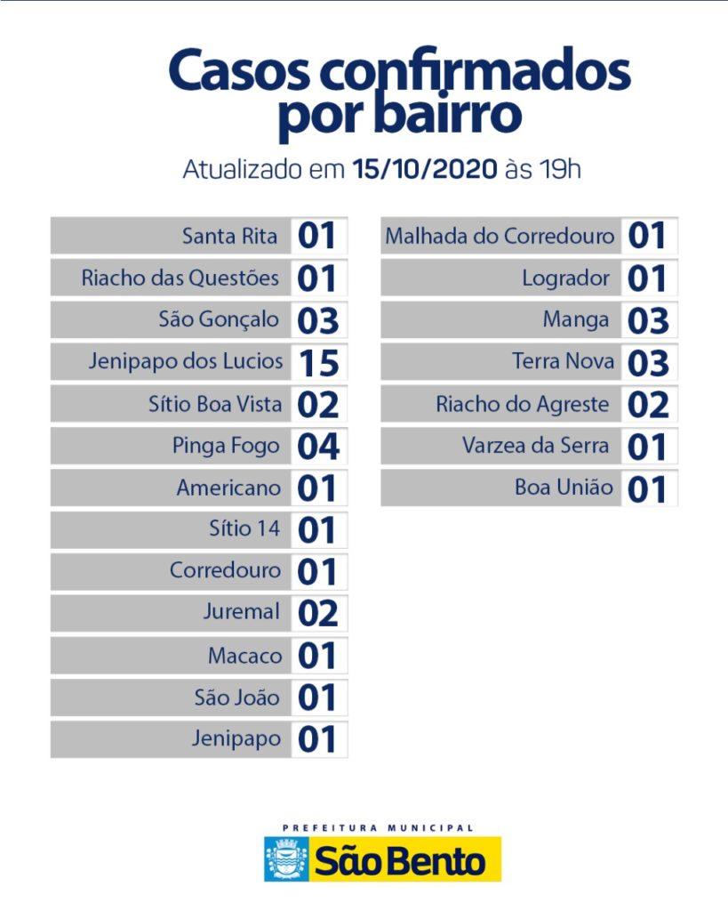 WhatsApp Image 2020 10 16 at 6.26.15 PM 3 819x1024 - Atualização do boletim Epidemiológico dessa quinta-feira (15) - São Bento