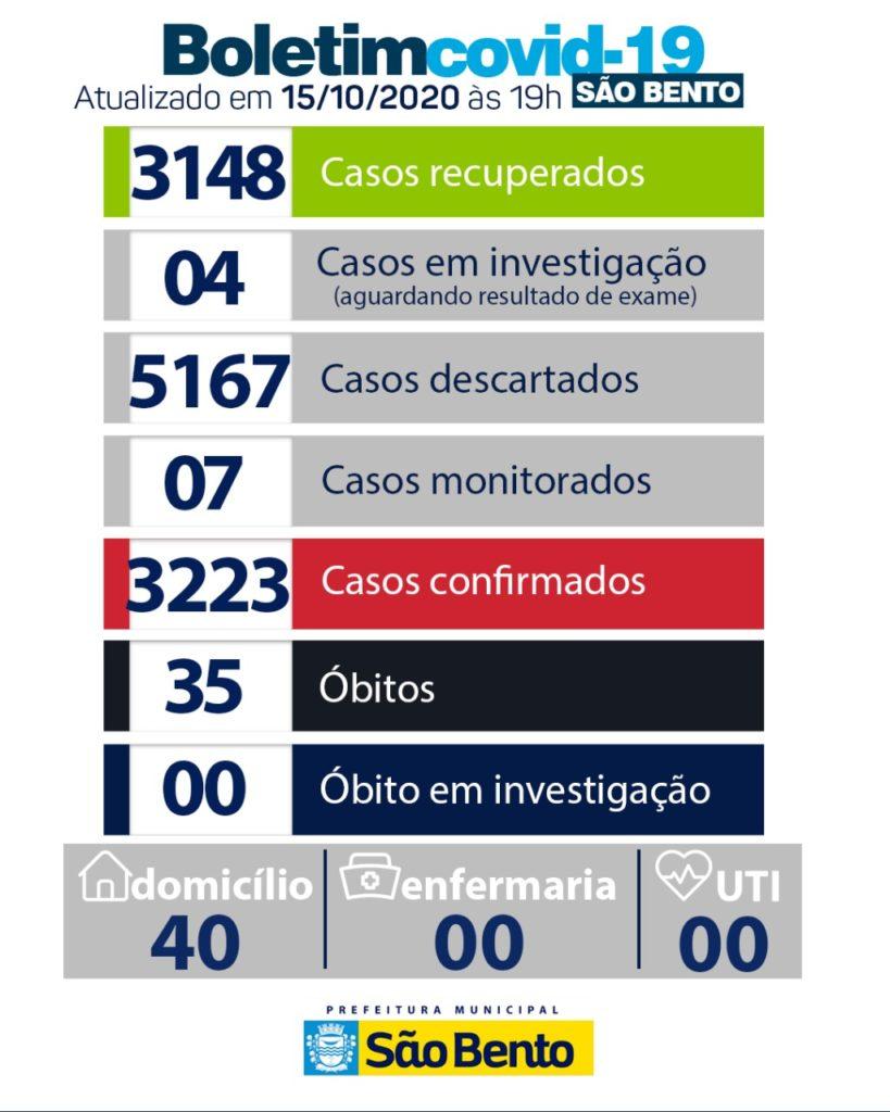 WhatsApp Image 2020 10 16 at 6.26.15 PM 819x1024 - Atualização do boletim Epidemiológico dessa quinta-feira (15) - São Bento