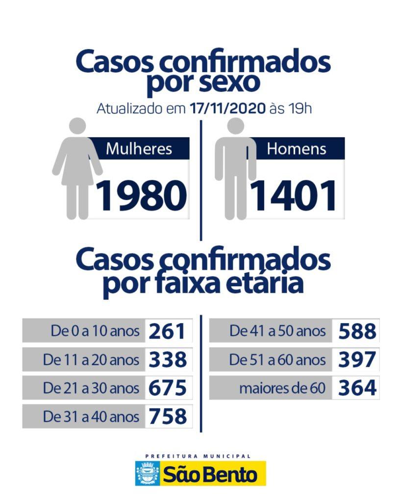 WhatsApp Image 2020 11 19 at 17.02.42 1 1 818x1024 - Atualização do boletim epidemiológico dessa quarta-feira (18) - São Bento