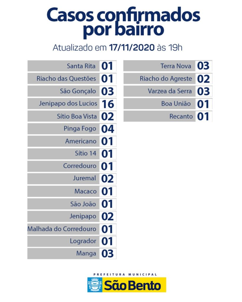 WhatsApp Image 2020 11 19 at 17.02.42 3 820x1024 - Atualização do boletim epidemiológico dessa terça-feira (17) - São Bento