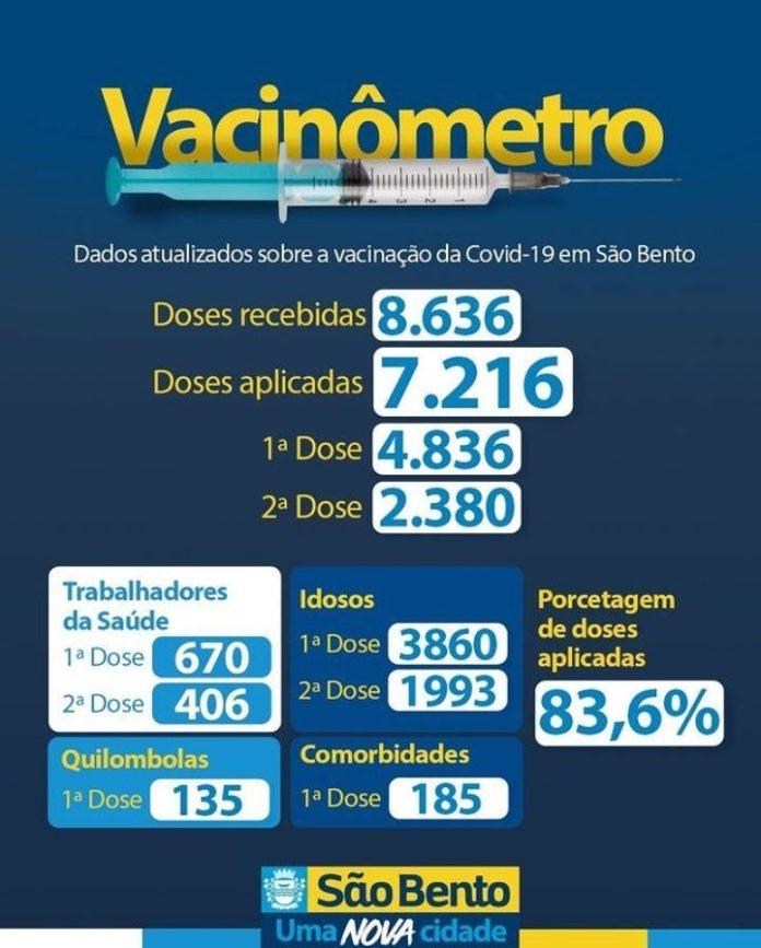 IMG 20210520 WA0027 696x867 - Secretaria de Saúde se São Bento já aplicou quase 84% das doses recebidas da vacina contra Covid-19 - São Bento